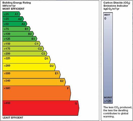 Ber Building Energy Rating Services Acom